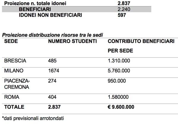 data di rilascio nuovo autentico garanzia di alta qualità Dalla Cattolica un milione e 600mila euro per garantire ...