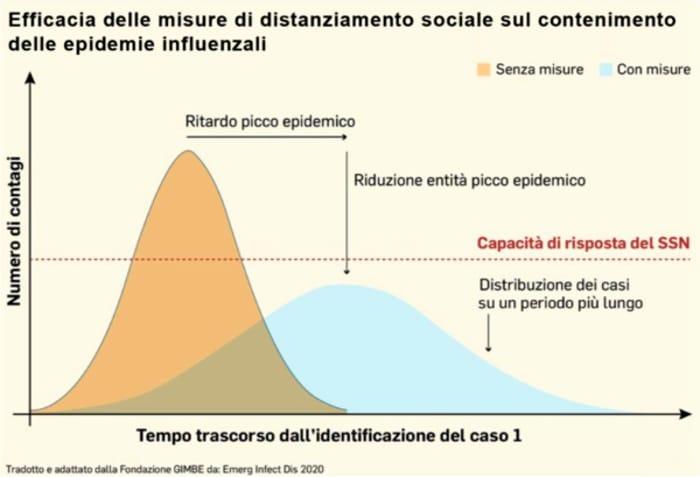 fondazione-gimbe-2020grafico-misure-isolamento-socIale-2